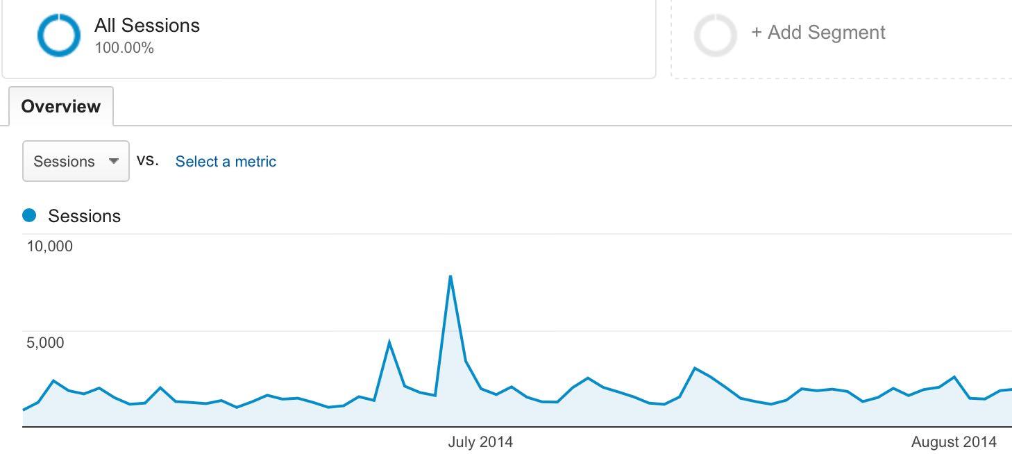 spike in traffic - good WordPress hosting