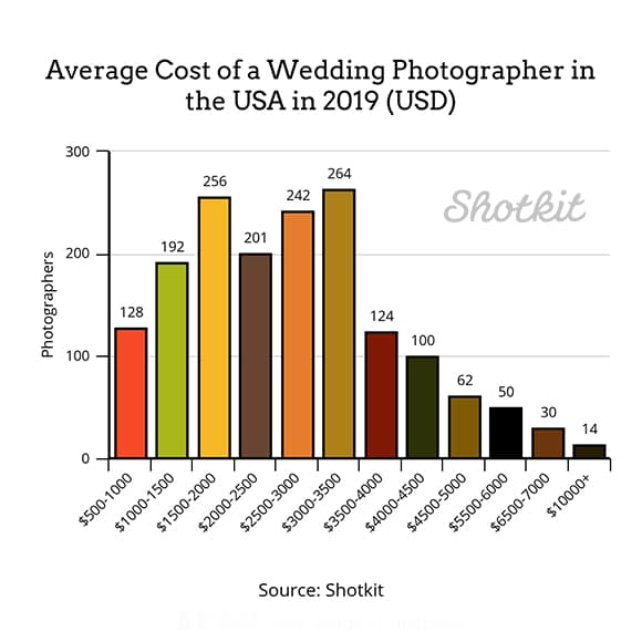 Average wedding photographer cost in USA 2019