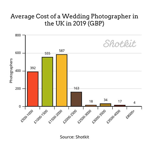 Average wedding photography cost in UK 2019
