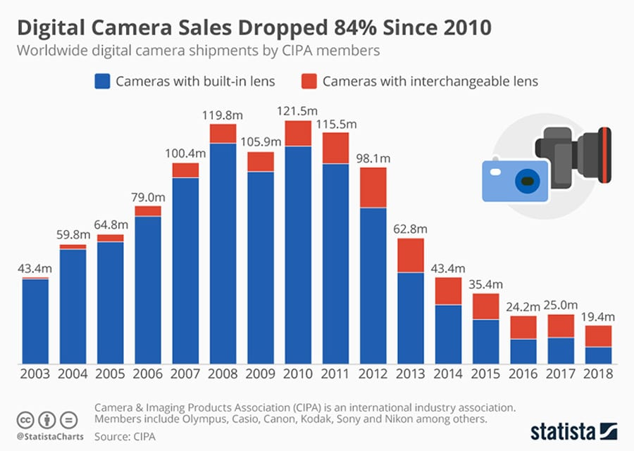 Sharp decline of camera shipments