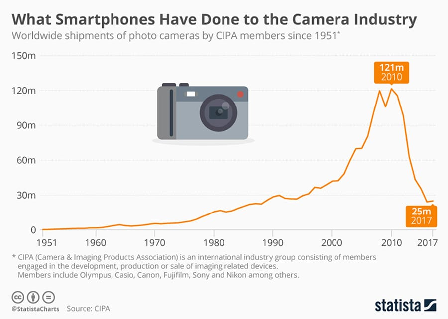 How smartphones have affected the camera industry