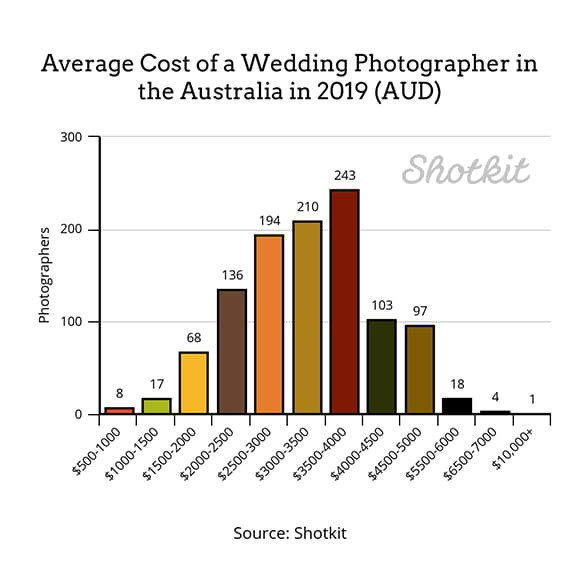 Average wedding photographer cost in Australia 2019