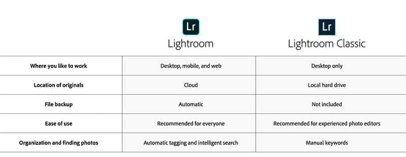 lightroom classic vs lightroom cc features comparison