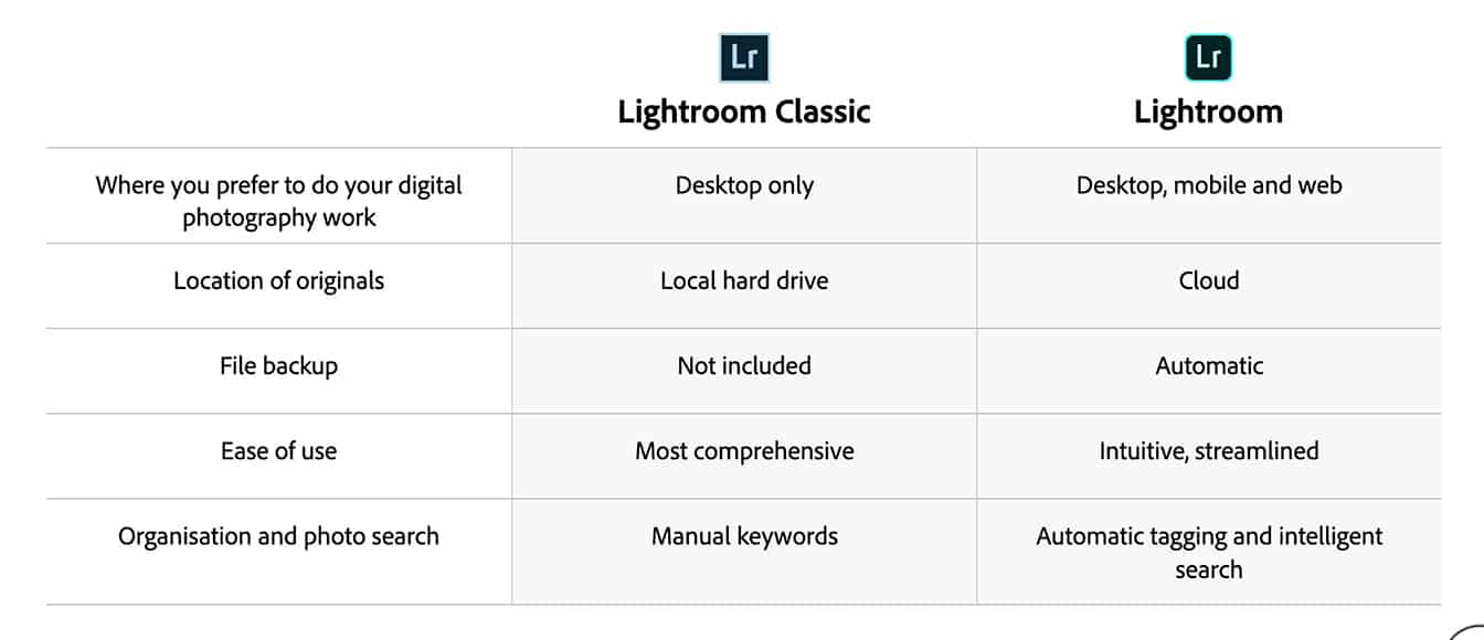 lightroom classic vs lightroom cc