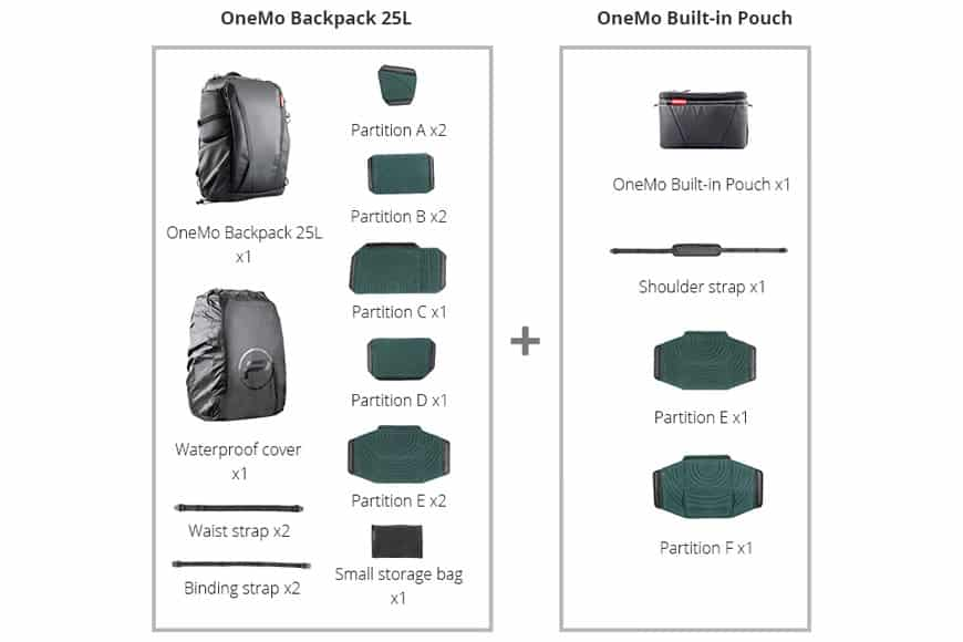 This is the full package that you receive when you purchase the PGYTECH OneMo Backpack. Image from PGYTECH.