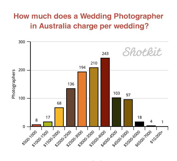 Australia wedding photographers