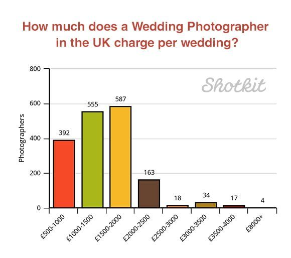 UK wedding photographers