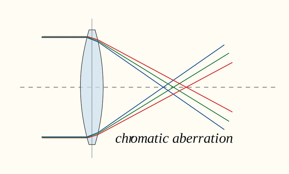 What is chromatic aberration: ca photography diagram showing how different wavelengths hit the focal plane.