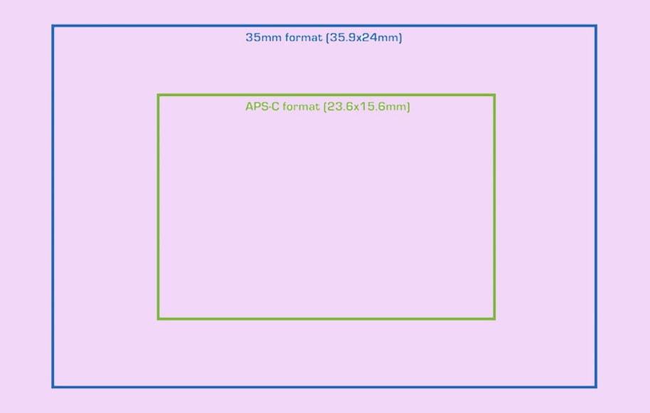 size of the sensor on full frame dslr vs crop frame body