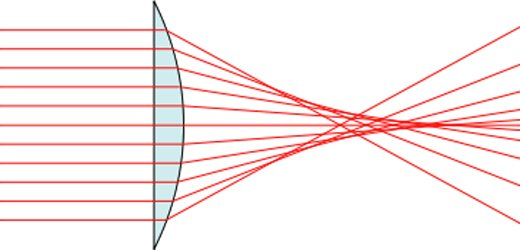 Spherical aberration definition - refraction occurs on the optical axis.