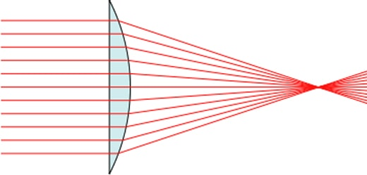Converging at one point on the optical axis results in a clear photo.