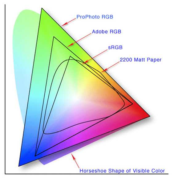 Color space diagram showing range of visible colour